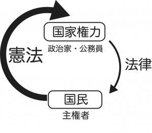 憲法の構造 のコピー